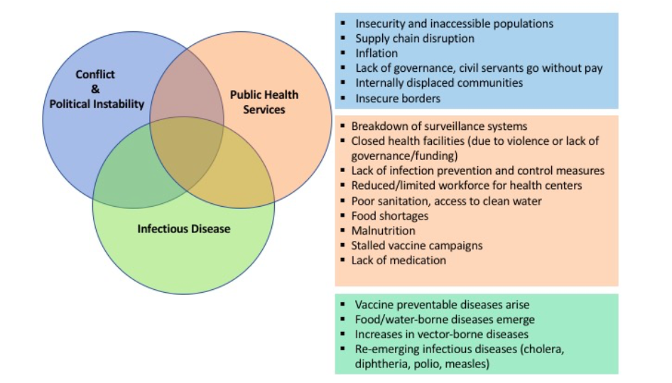 Venn diagram displaying factors associated with infectious disease and conflict.