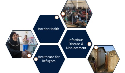 Topics to be covered at the Migrant Health in Crises Symposium; Images: James Buck, SAMS; Reuters